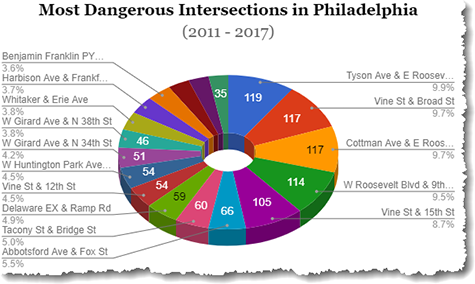 streets in Philadelphia car accidents